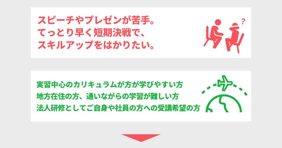 プレゼンに自信がない→日本話し方センターに通いたい→でもベーシックコースでじっくり学ぶ時間的余裕がない、という人向けに、ベーシックコースのエッセンスを2日間に凝縮したコースを用意しています。