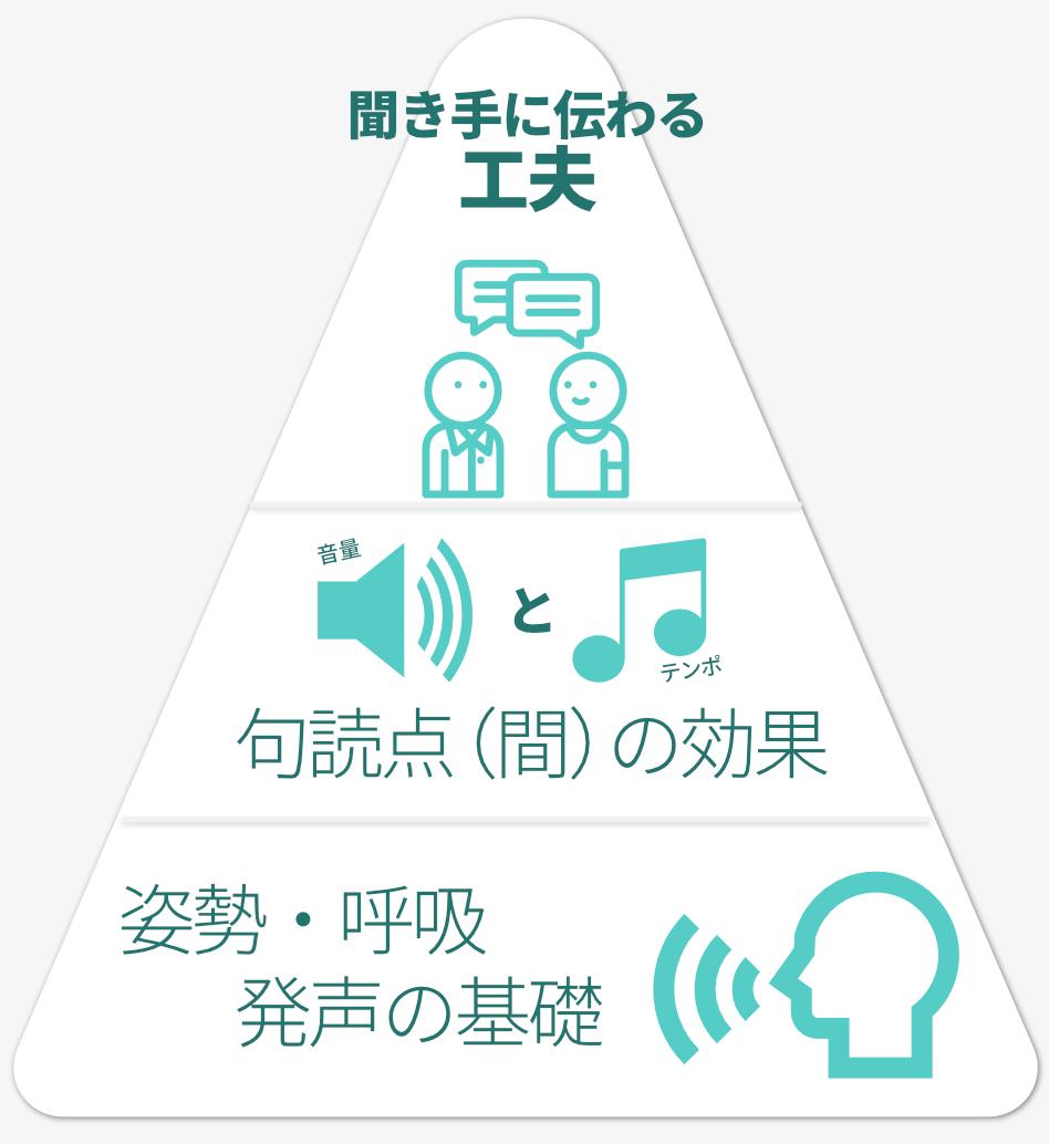 ビジネスボイストレーニングコースでは、姿勢や呼吸などの発声の基礎から、「間」の効果などテクニカルなところまで、聞き手に伝わるにはどうすればよいかという方法論を学び、実践していただきます。